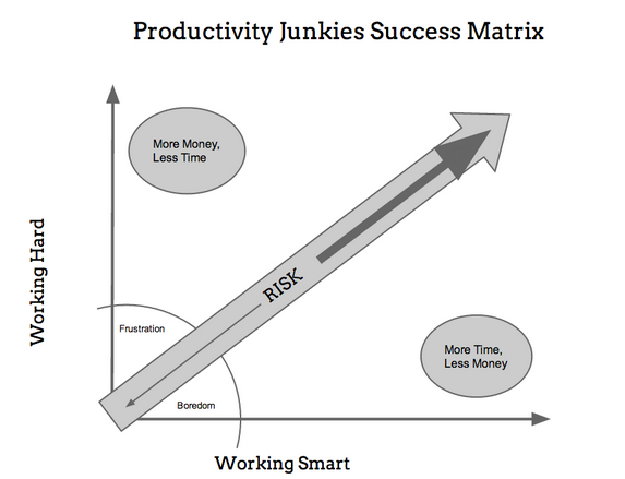 Productivity Junkies Success Matrix