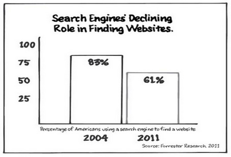 Search-Engine-Declining-Role-in-Finding-Websites