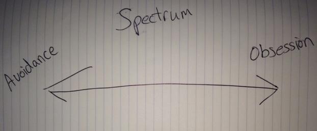 Avoidance vs Obsession Spectrum
